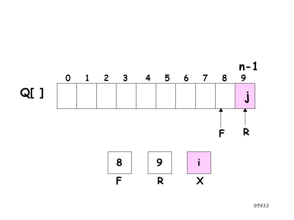 n-1 0 1 2 3 4 5 6 7 8 9 Q[ ] j F R 8 9 i F R X